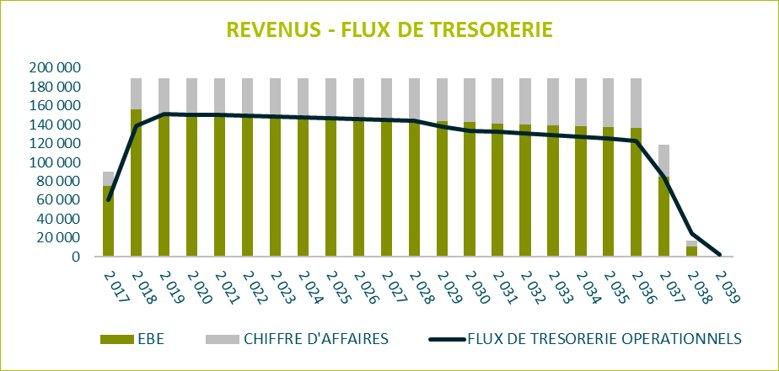 Comme luillustre le graphe cidessus les flux de trsorerie for Emprunter 300 000 euros